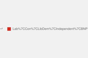 2010 General Election result in Hemsworth
